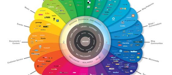 Excellent Chart & Graph Examples In Web Design